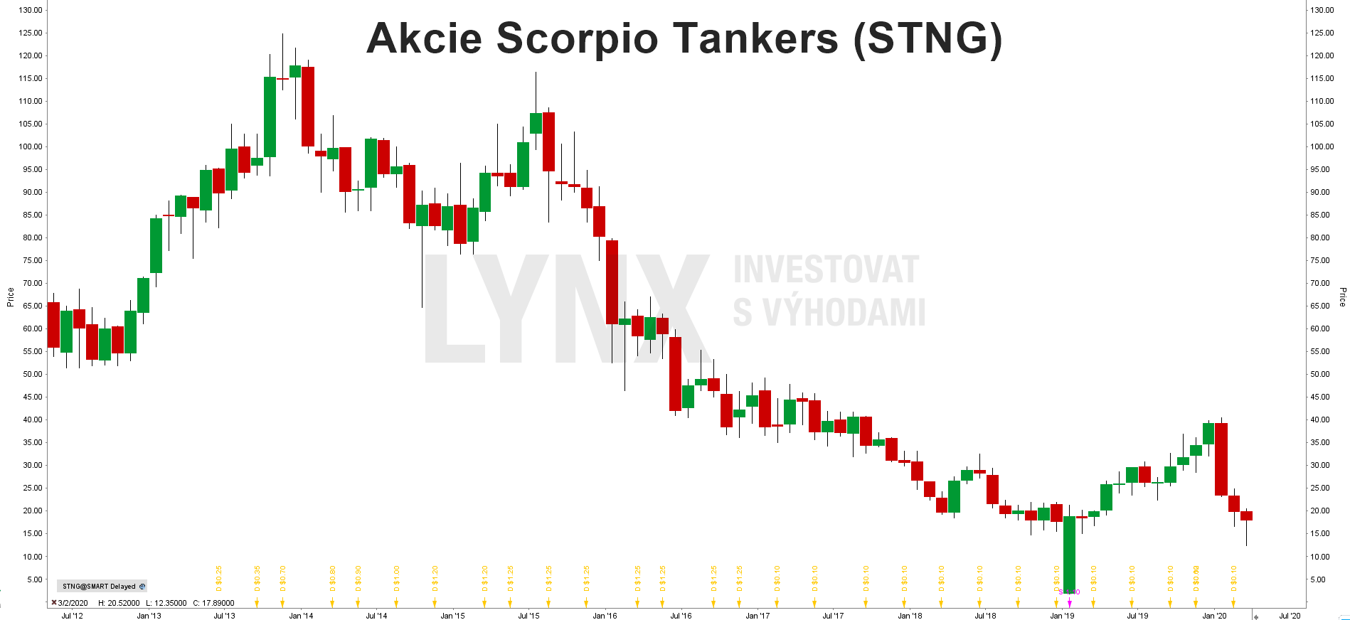 Grafakcie Scorpio Tankers