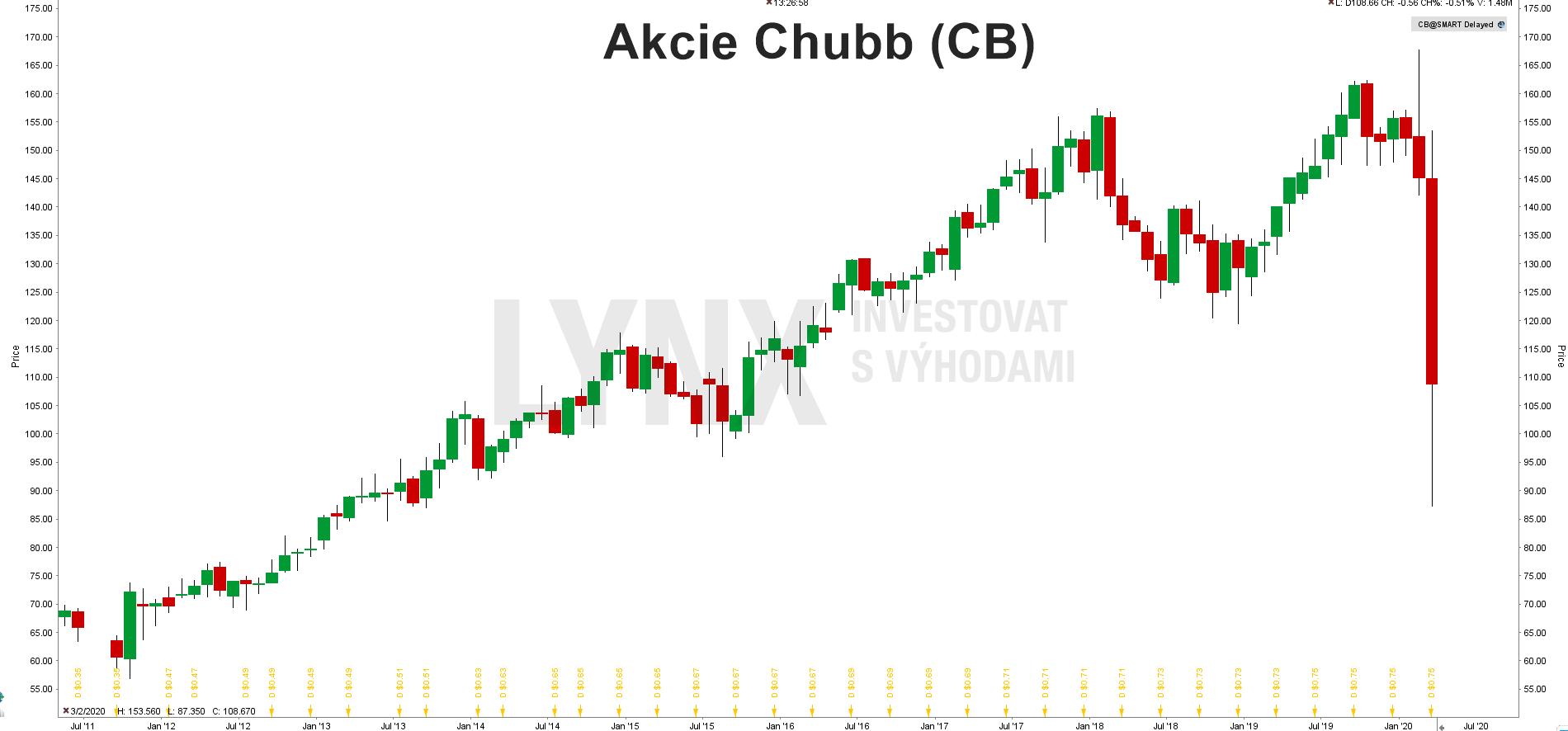 Akcie Chubb (CB)