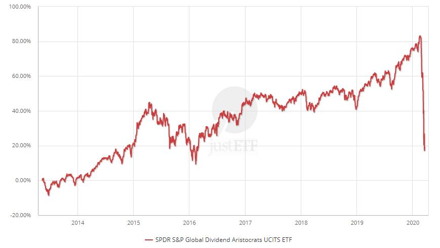 SPDR S&P Global Dividend Aristocrats UCITS ETF