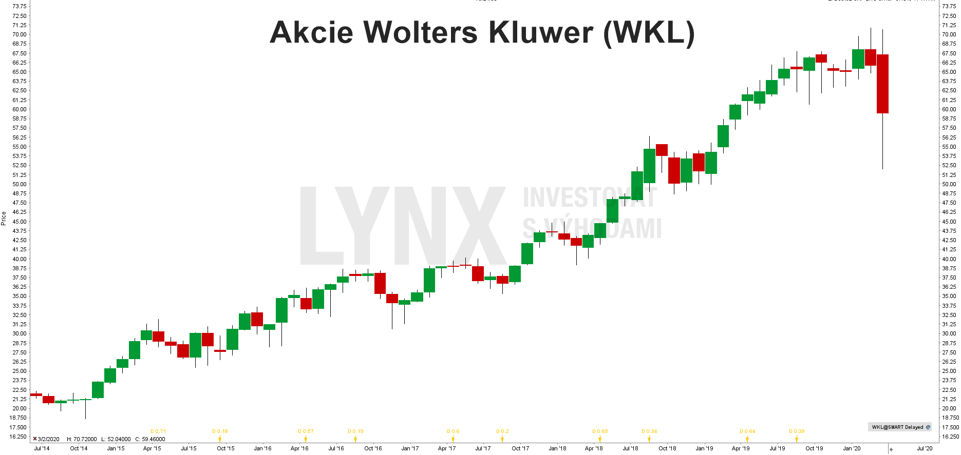 Akcie Wolters Kluwer (WKL)