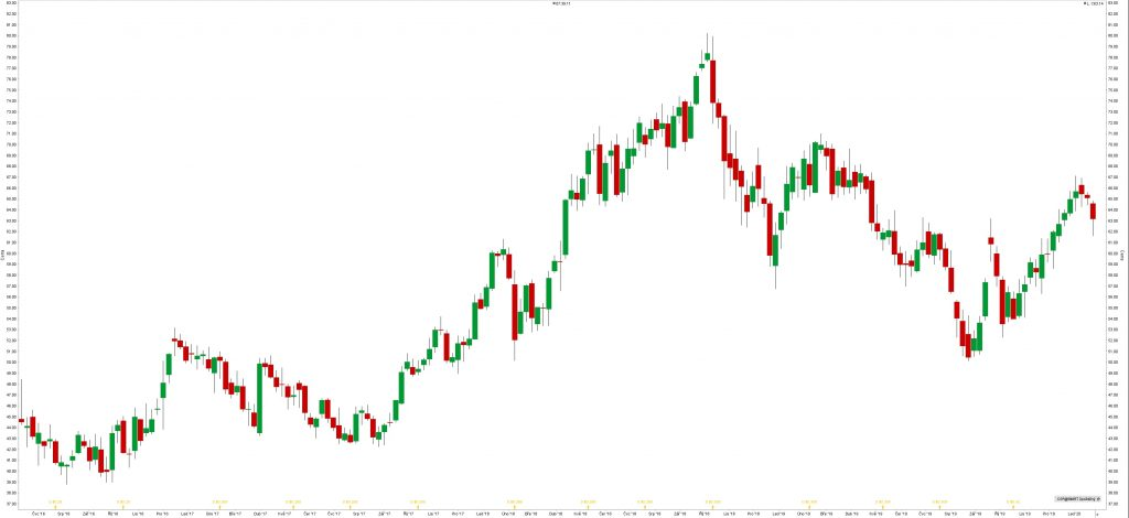 Akcie Conoco Phillips (COP)