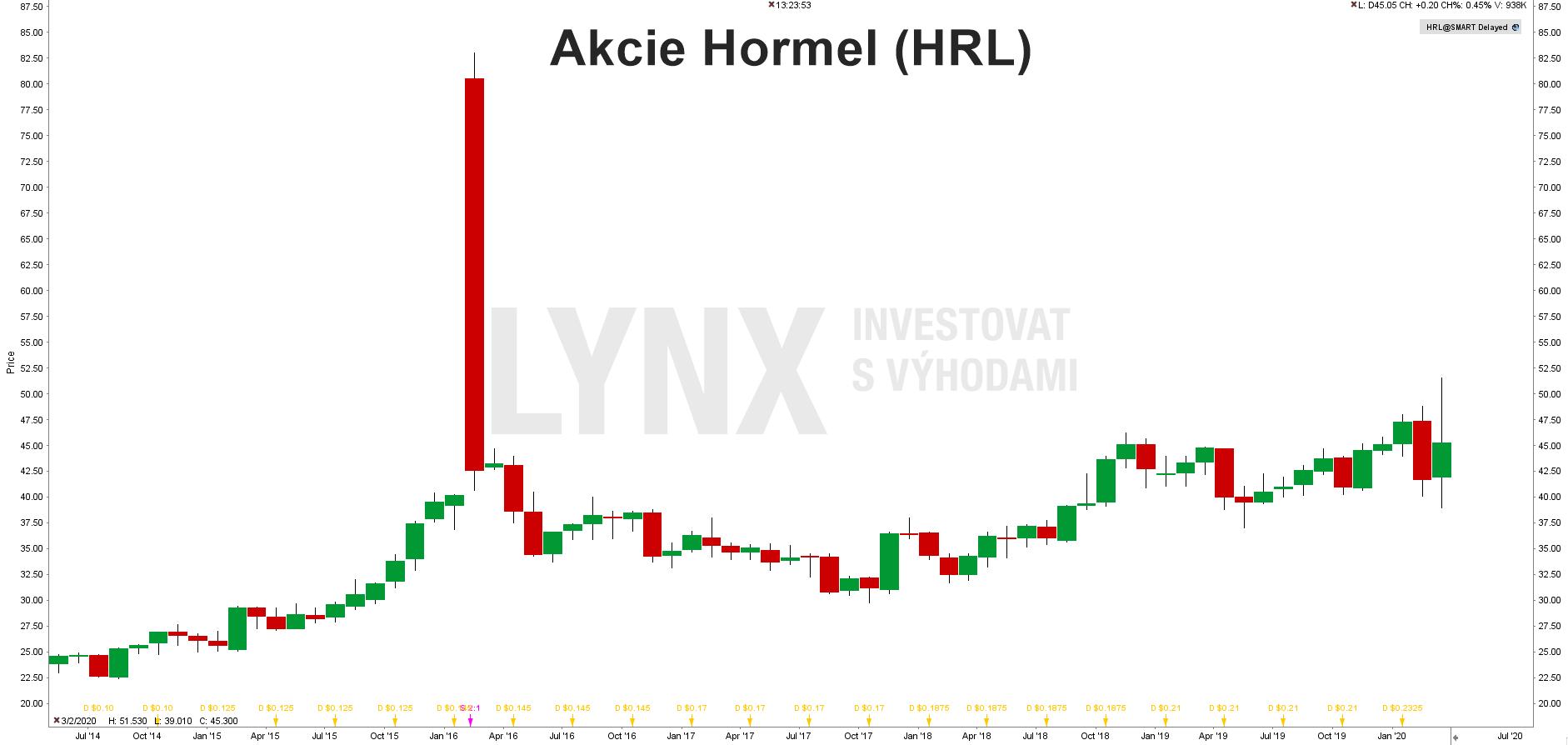 Akcie Hormel (HRL)