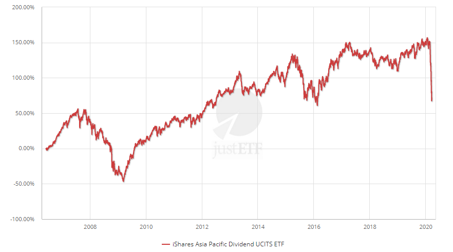 iShares Asia Pacific Dividend UCITS ETF