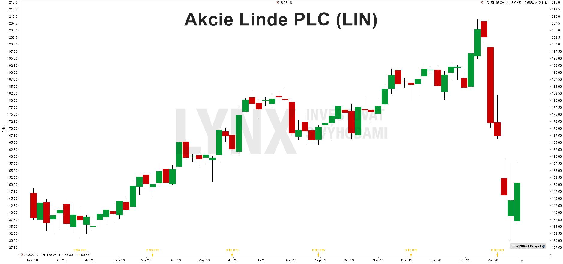 Akcie Linde PLC (LIN)