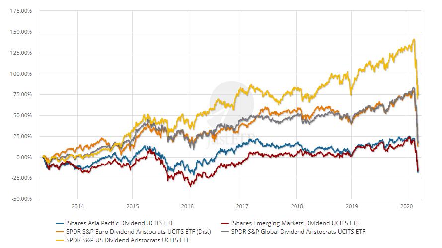 Porovnání výkonnosti všech zmíněných dividendových ETF