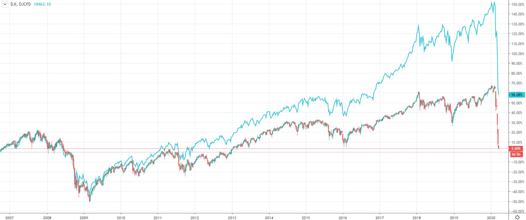 NYSE Composite vs Dow Jones index