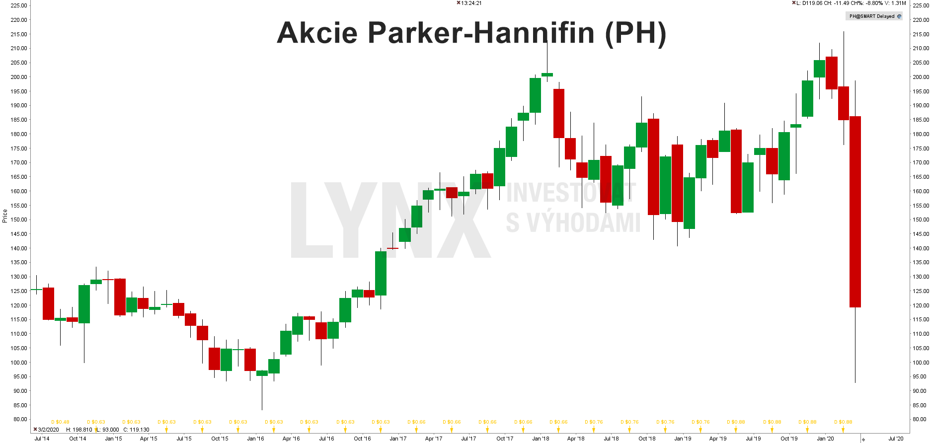 Akcie Parker-Hannifin (PH)