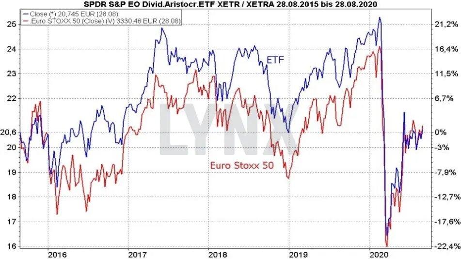 Euro Dividend Aristocrats