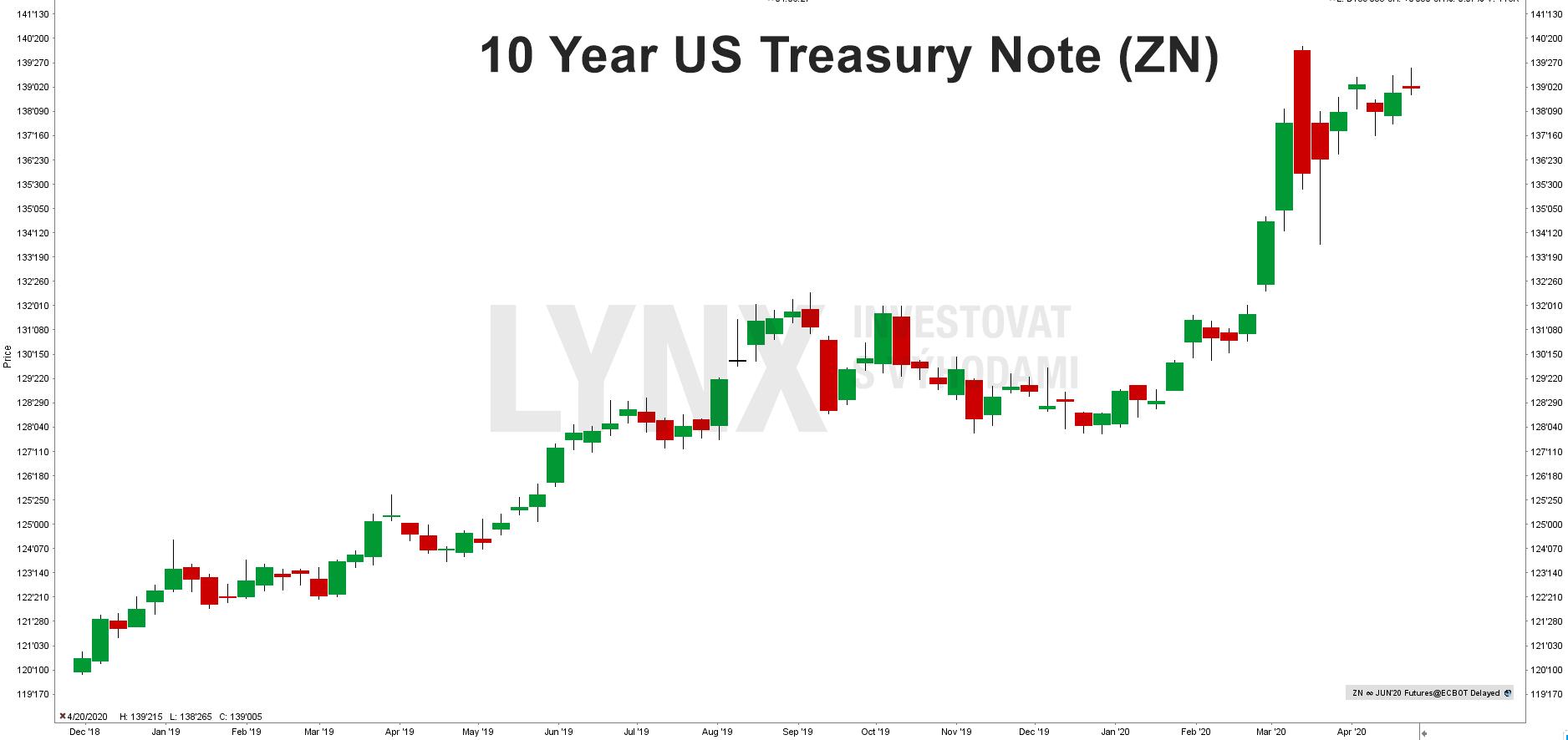 Graf futures na americký dluhopis US Treasury Note (ZN)