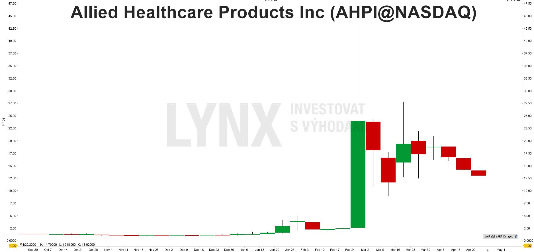 Graf akcie Allied Healthcare (AHPI)