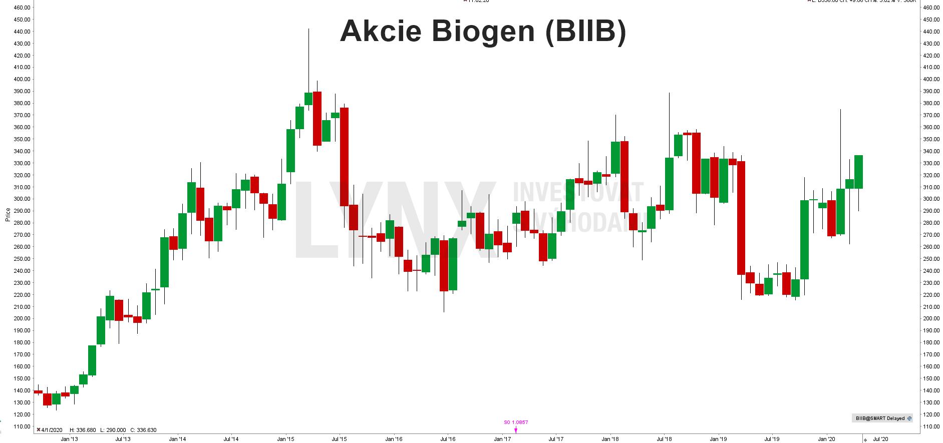 Akcie Biogen