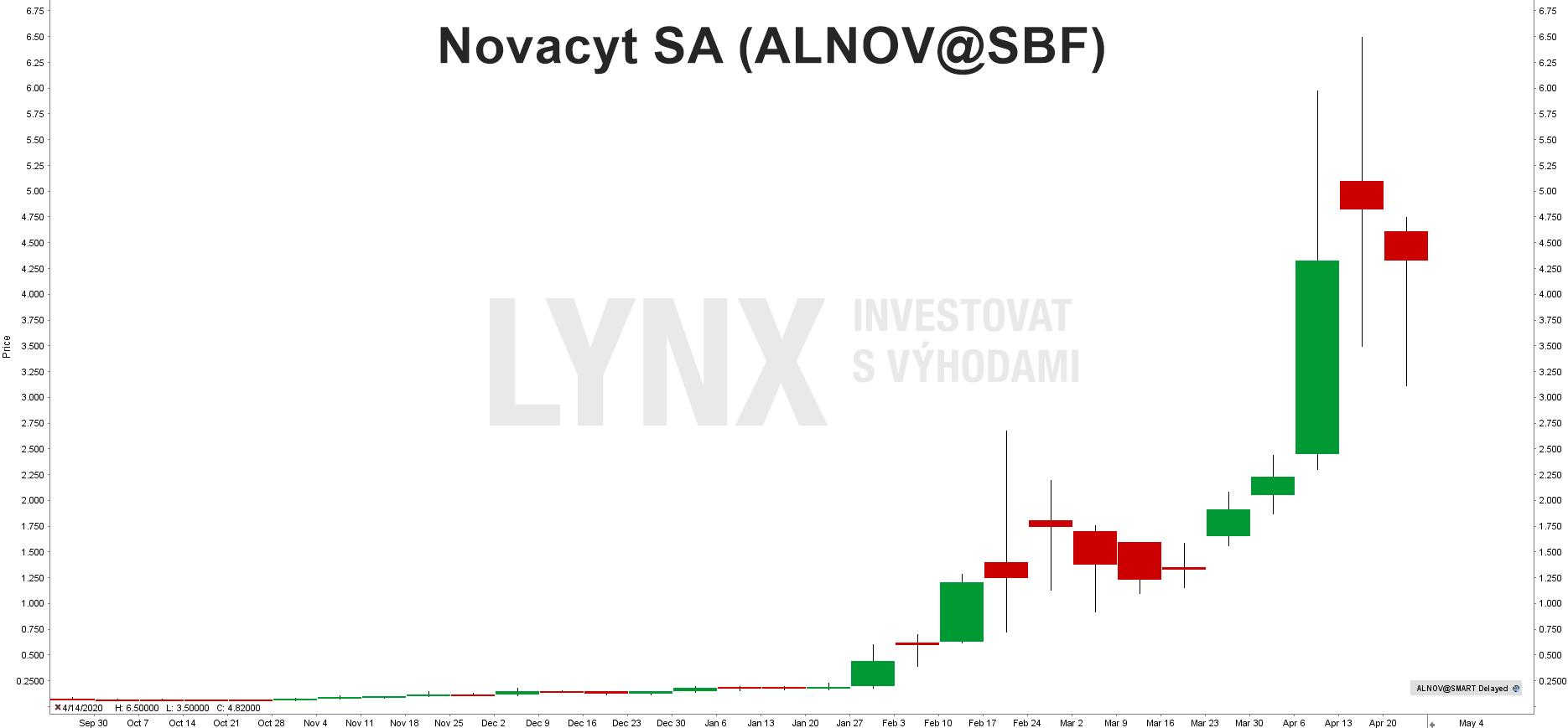 Graf akcie Akcie Novacyt (ALNOV)