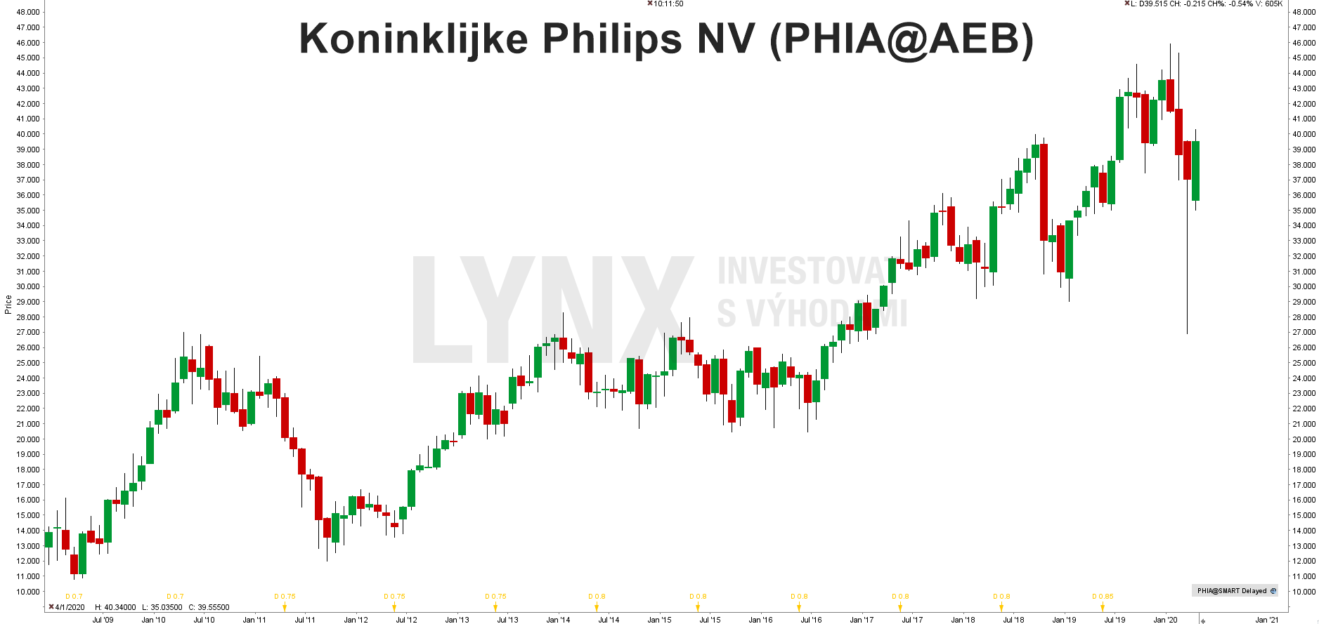 Graf akcie Koninklijke Philips N.V