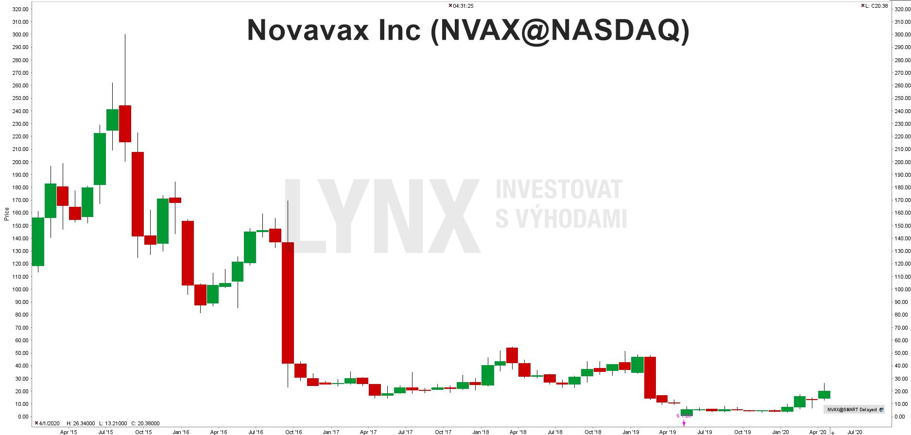 Graf akcie Akcie Novavax (NVAX)