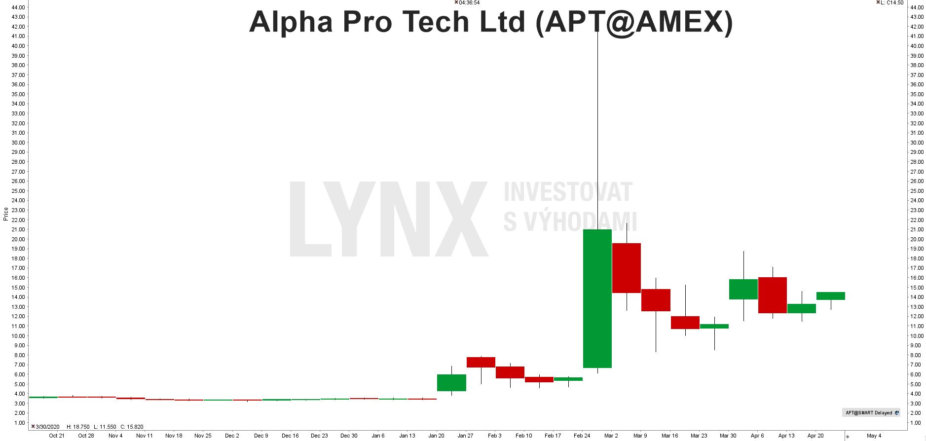 Graf akcie Alpha Pro Tech (APT)