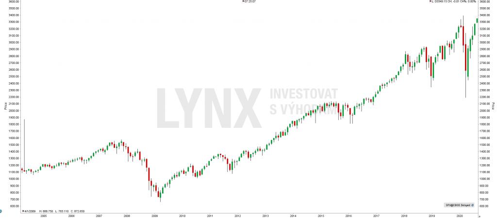 Historický graf indexu S&P 500