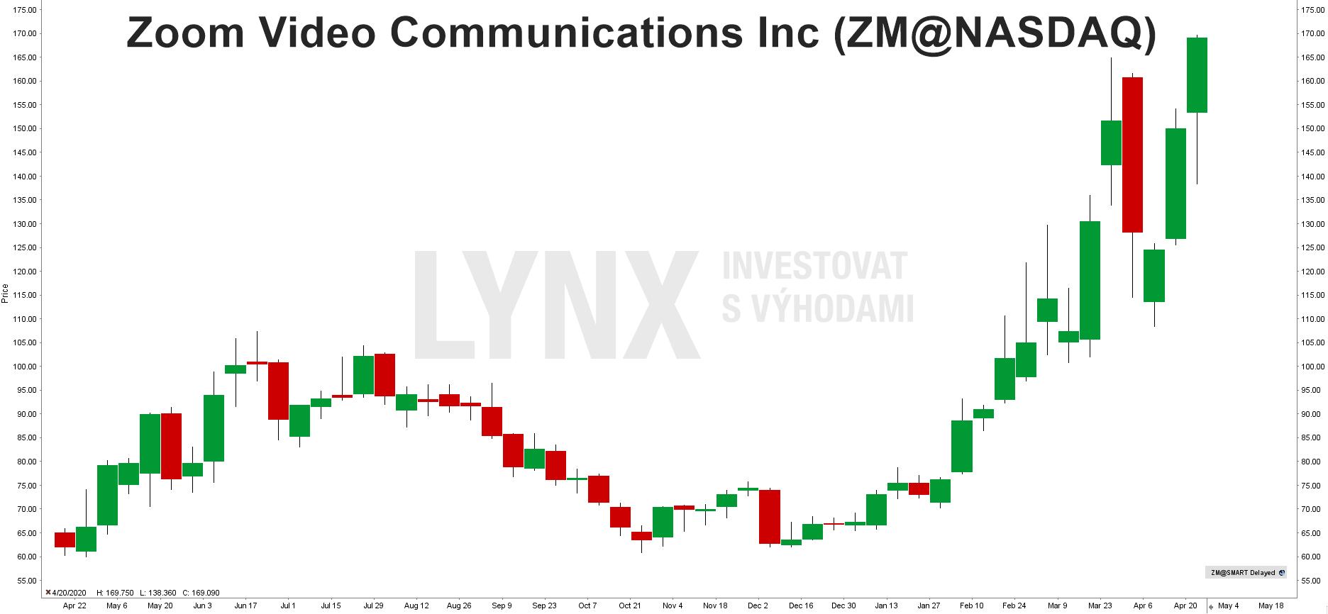Graf Zoom Video Communications (ZM)