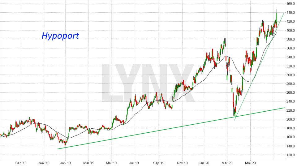 Graf akcie Hypoport