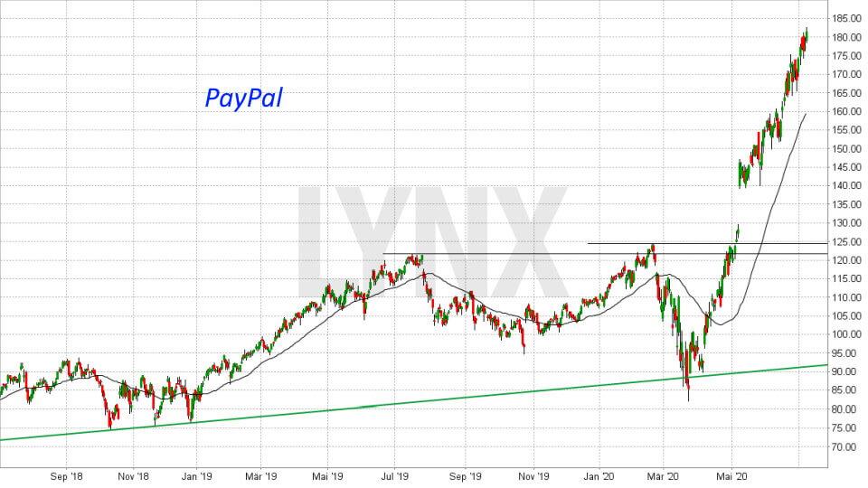 Graf akcie Paypal