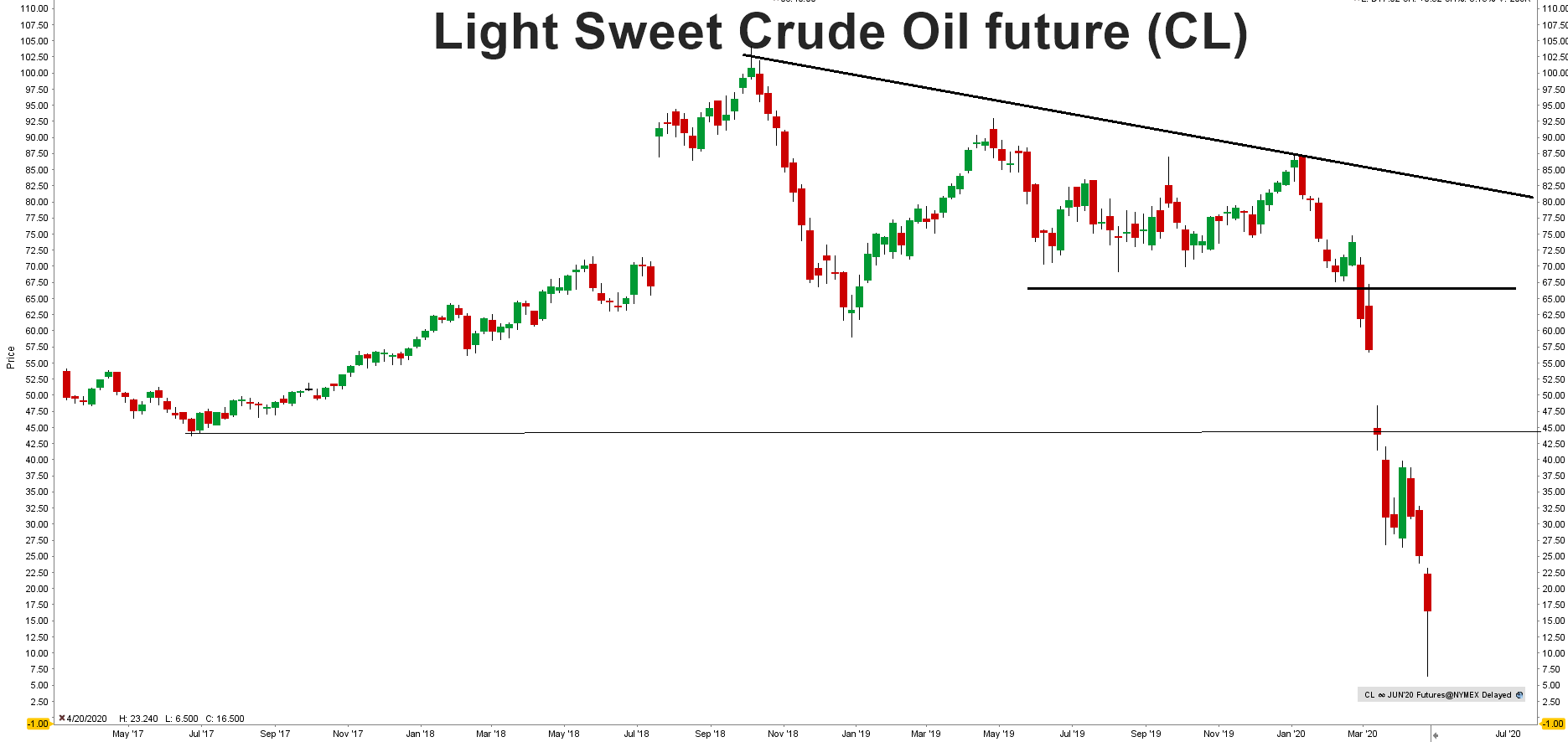 prognoza ceny ropy 2020