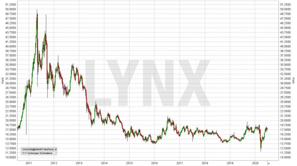Graf vyvoj ceny stříbra - prognóza