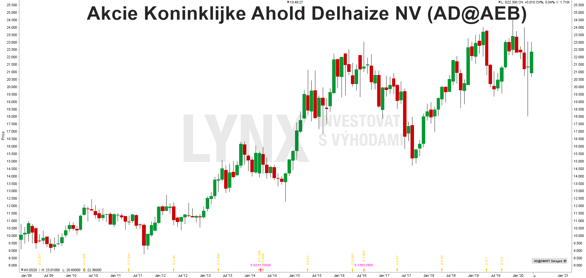Graf akcie Ahold Delhaize