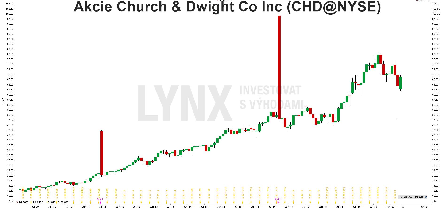 Graf akcie Church & Dwight (CHD)