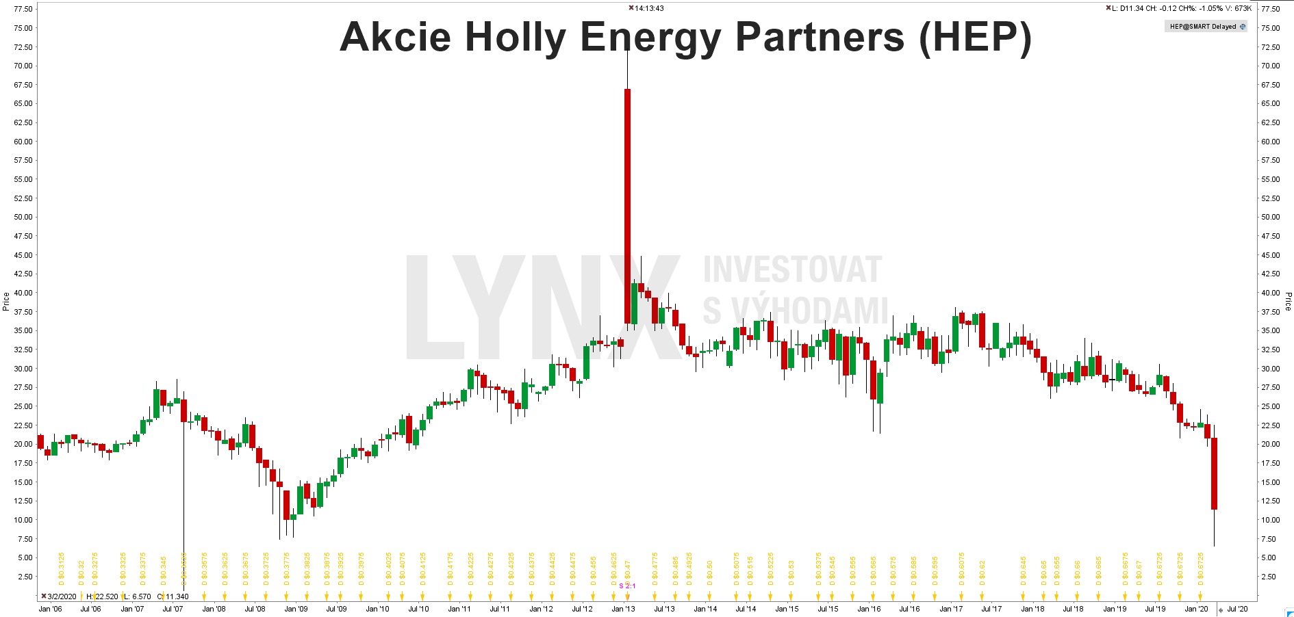 Akcie Holly Energy Partners (HEP)