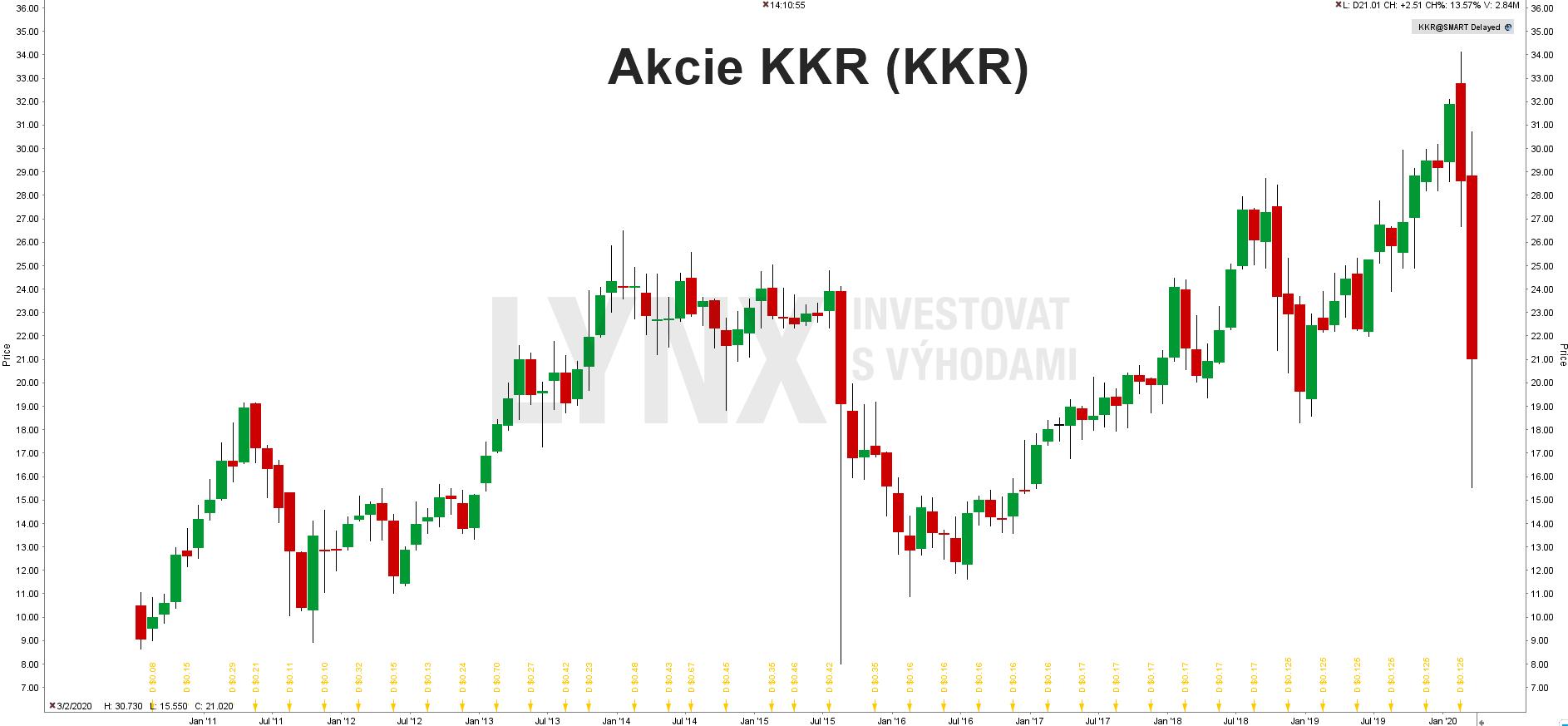 Akcie KKR (KKR)