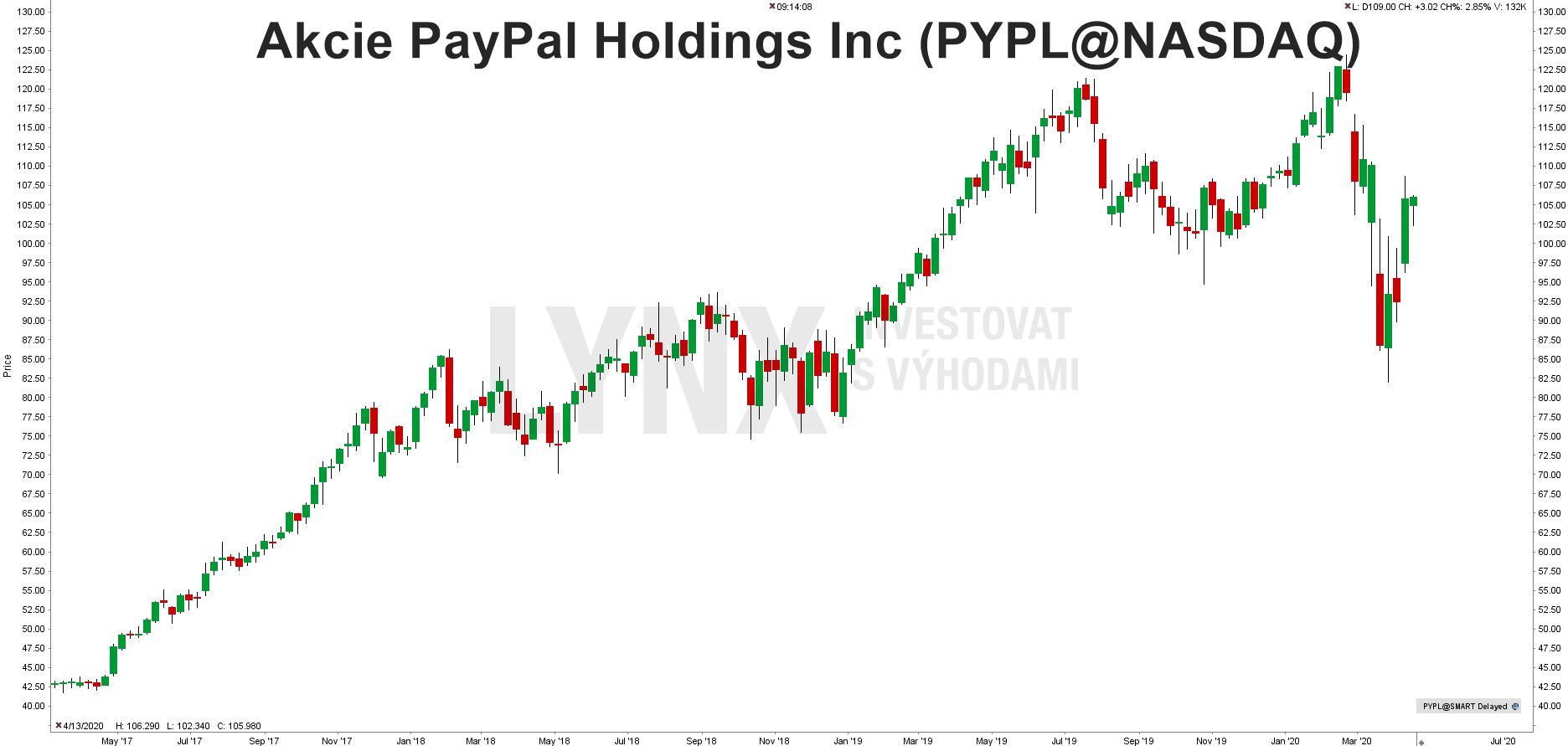 Grafakcie Paypal (PYPL)