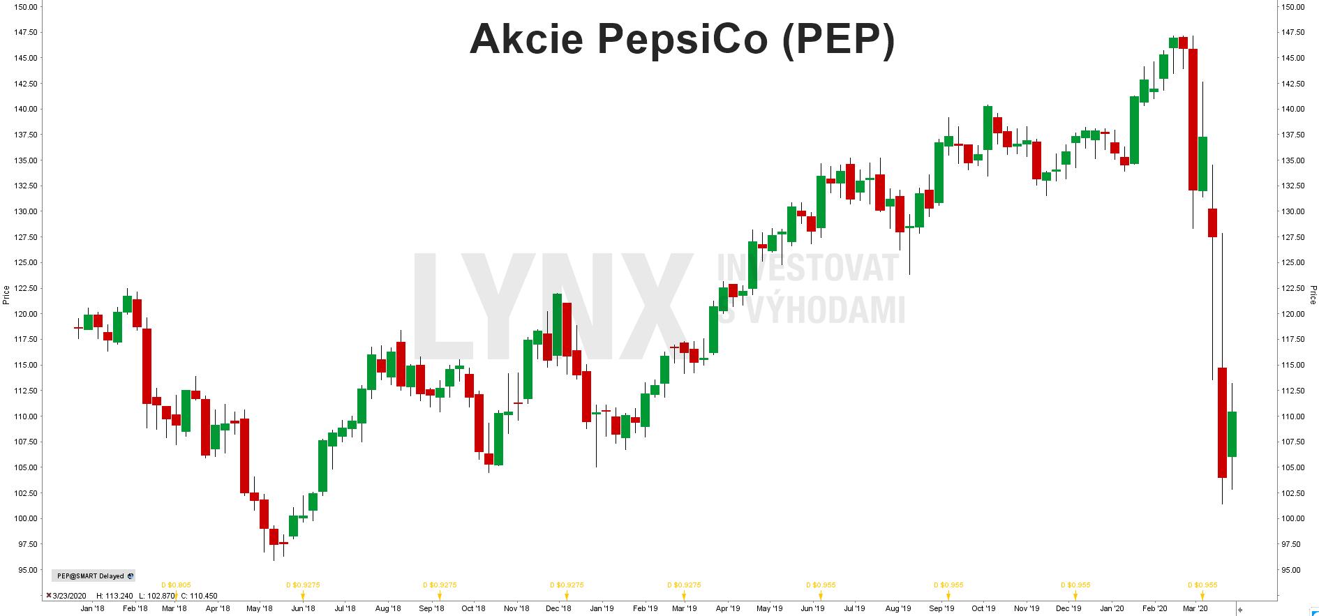 Akcie PepsiCo (PEP)