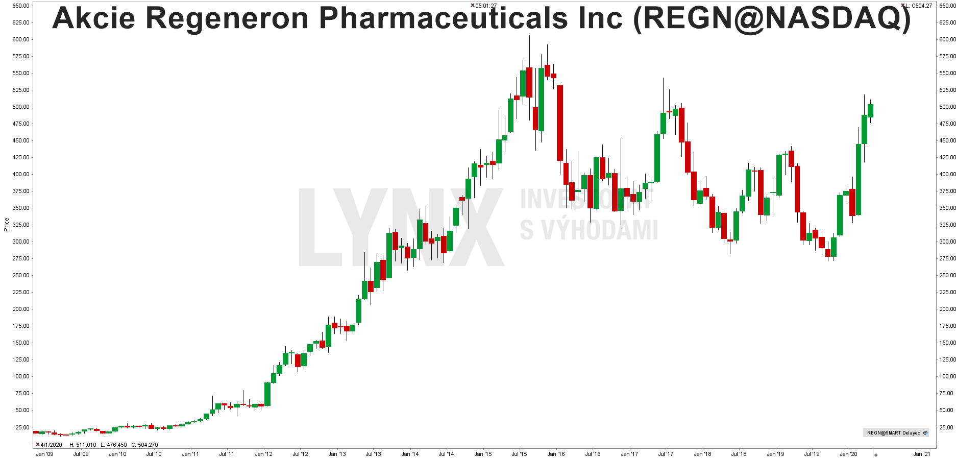 Graf akcie Regeneron Pharmaceutical (REGN)