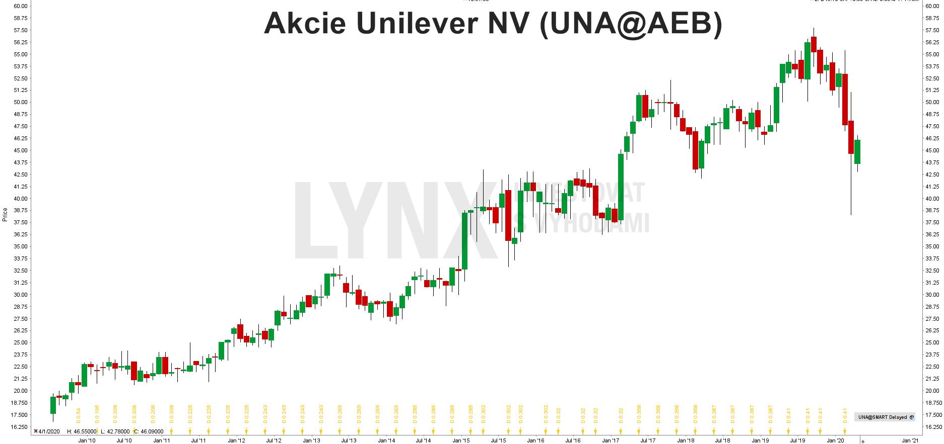 Graf akcie Unilever (UNA)