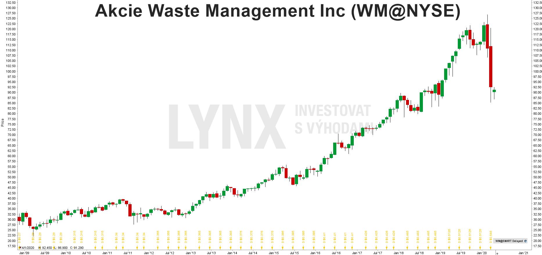 Graf akcie Waste Management (WM)