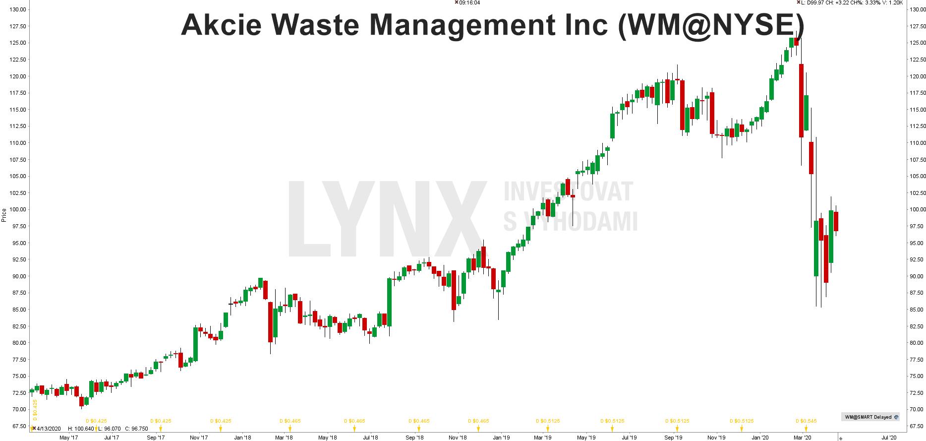 Grafakcie Waste Management (WM)
