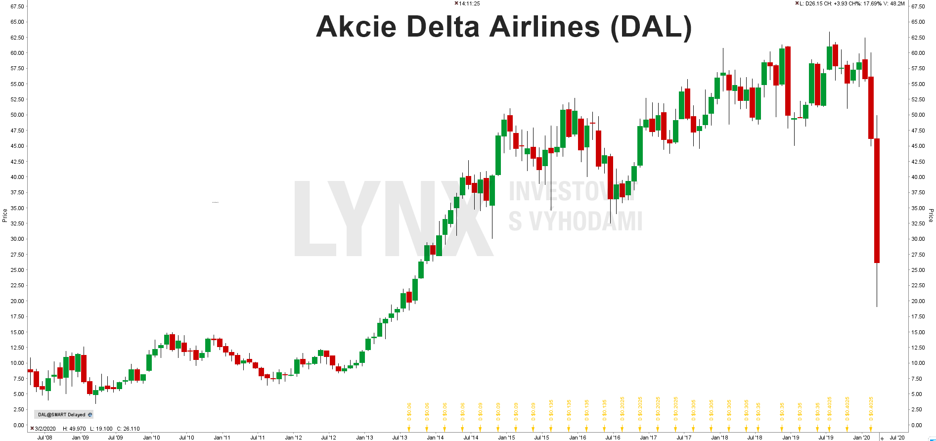 Akcie Delta Airlines (DAL)