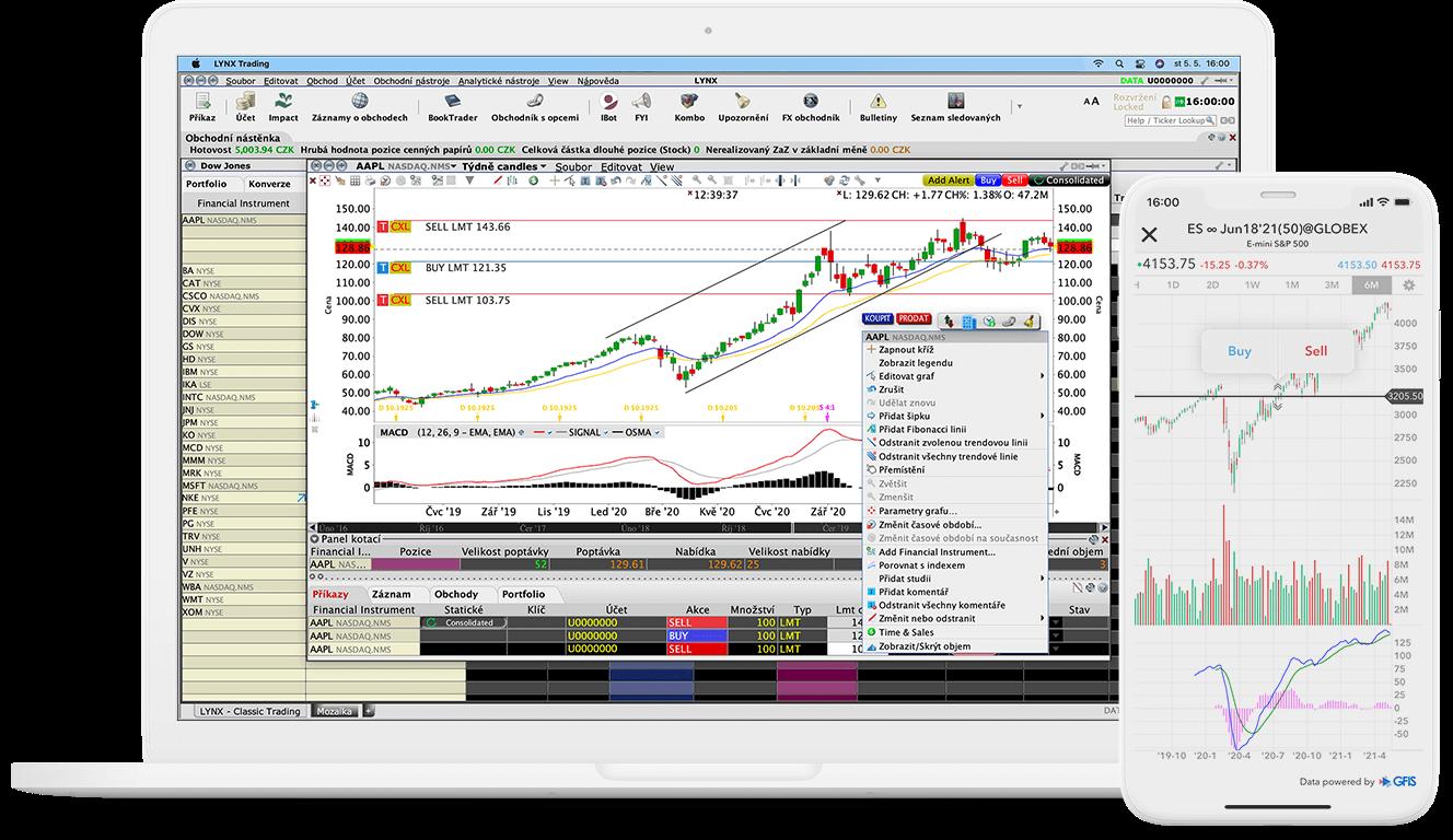 Detail obchodního nástroje ChartTrader v platformě TWS s cenovým grafem akcie AAPL