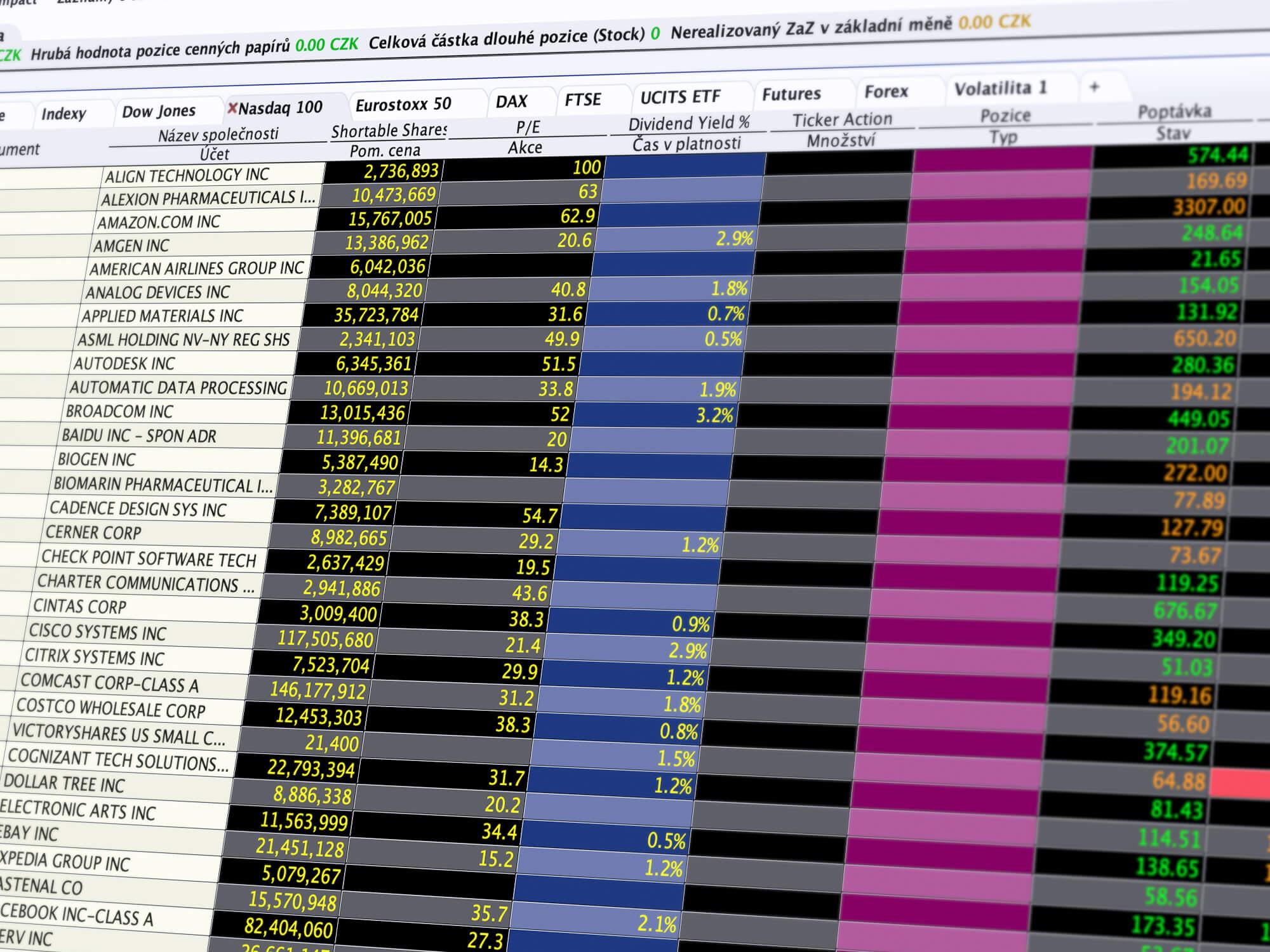 Klasické rozhraní obchodní platformy Trader Workstation (TWS)