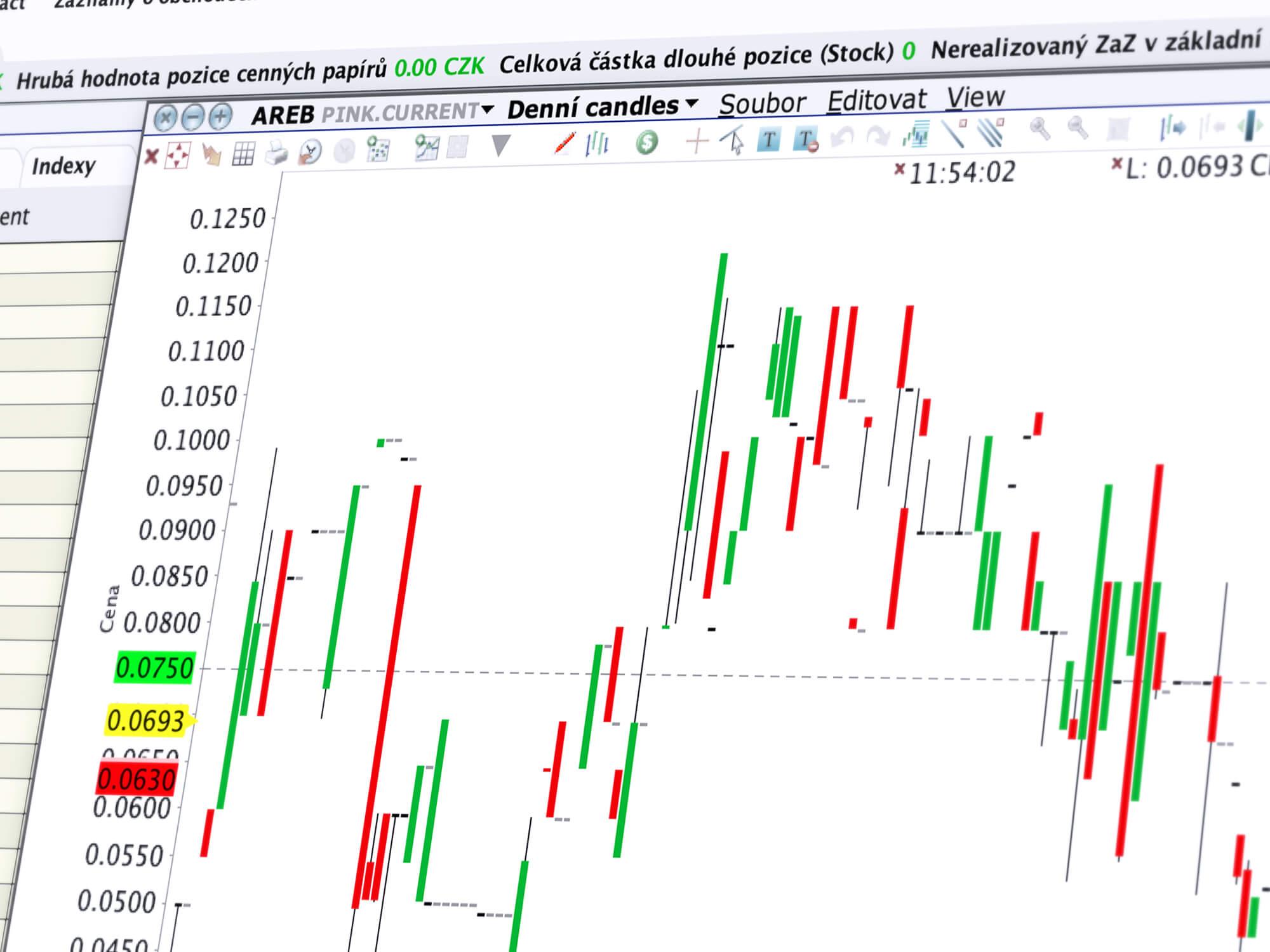 Cenový graf akcie AREB v nástroji ChartTrader