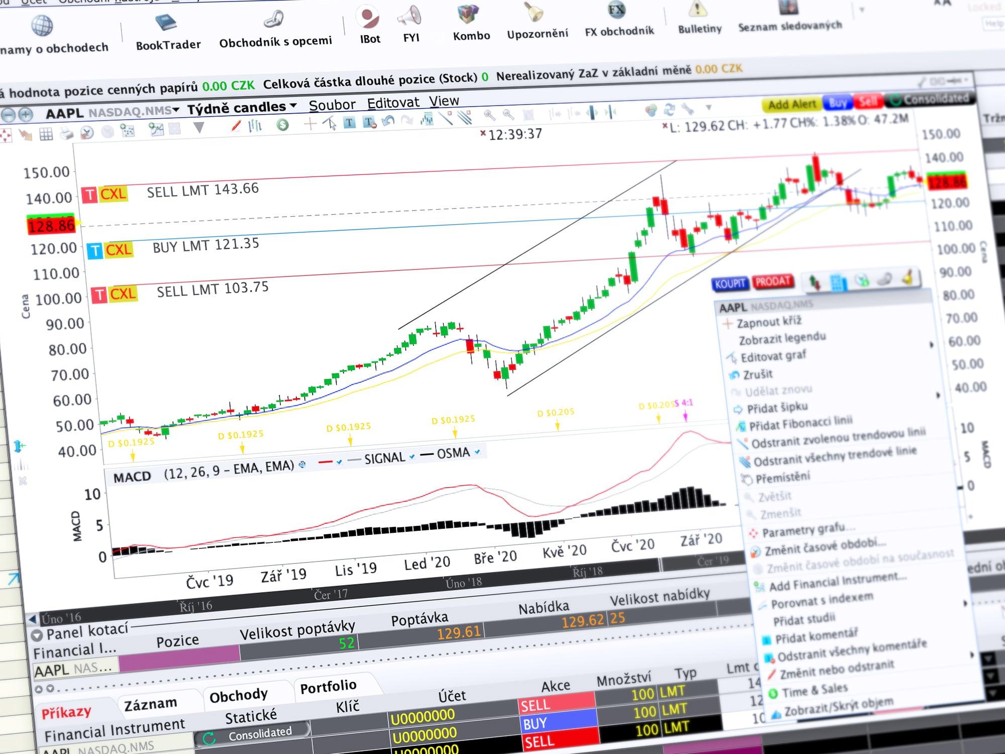 Ukázka obchodování v TWS prostřednictvím nástroje Charttrader