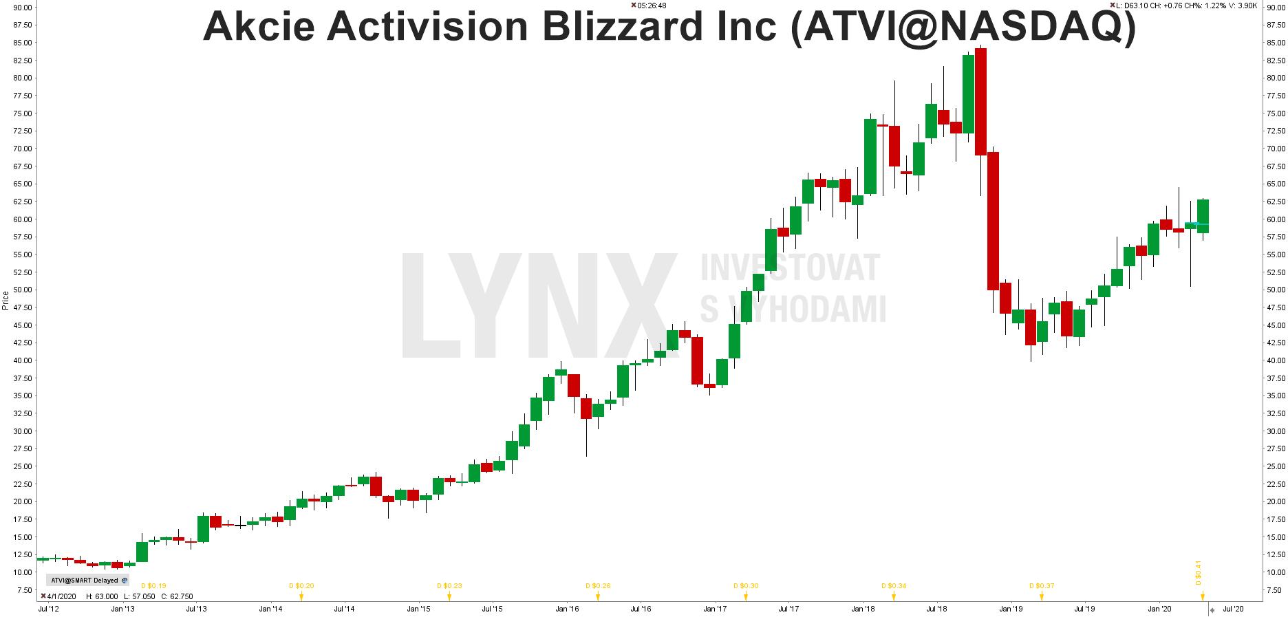 akcie Activision Blizzard (ATVI)