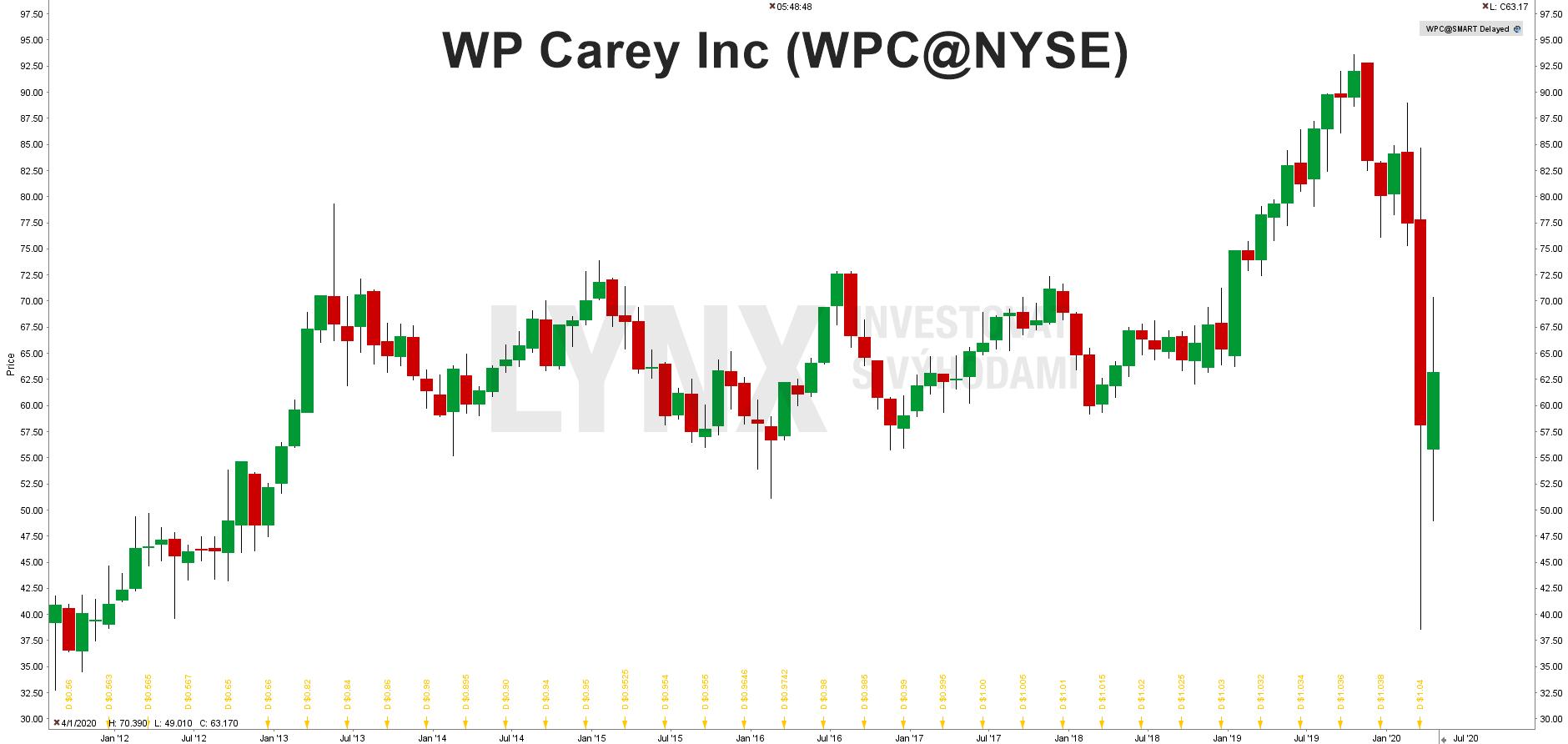 WP Carey Inc (WPC@NYSE)