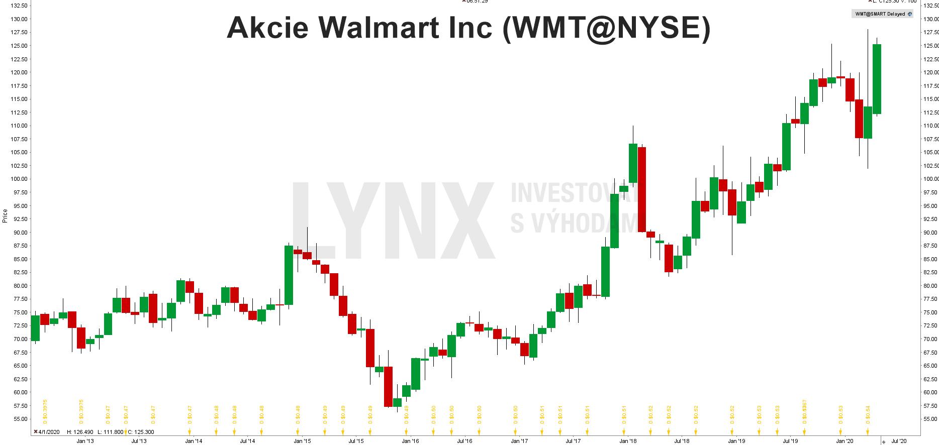 Graf akcie Walmart (WMT)