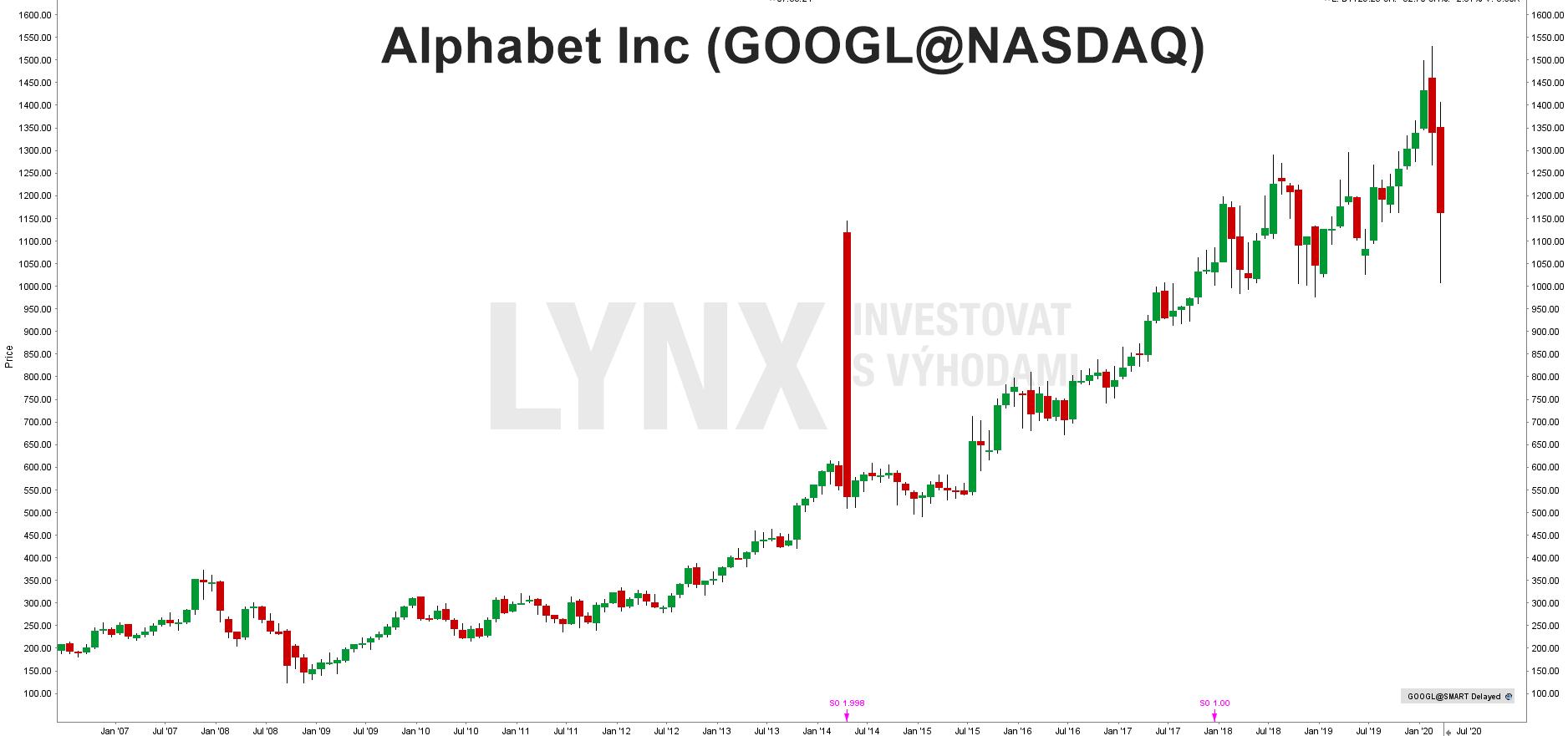 Akcie google
