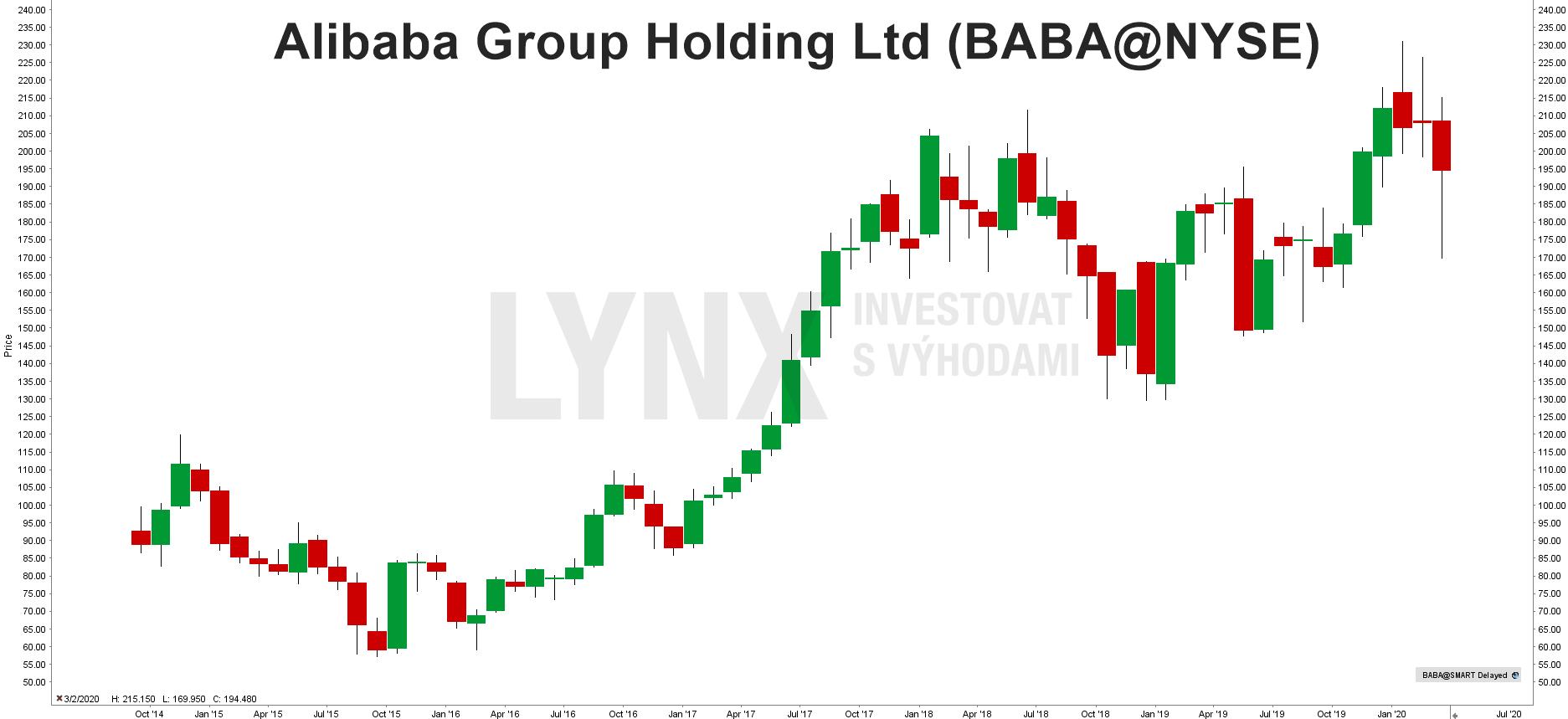 Graf akcie Alibaba Group (BABA)