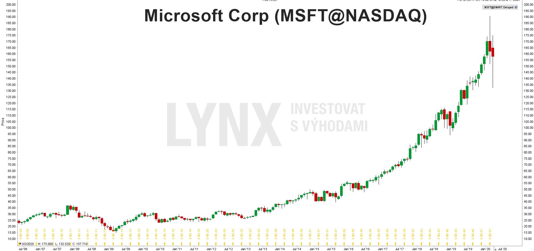 Graf akcie Microsoft (MSFT)