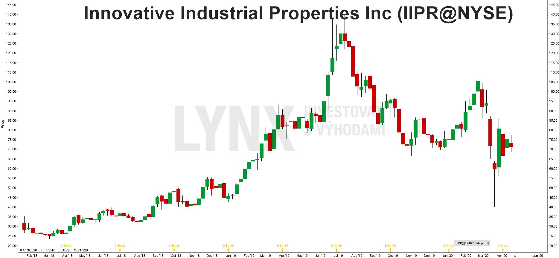 Innovative Industrial Properties Inc (IIPR@NYSE)