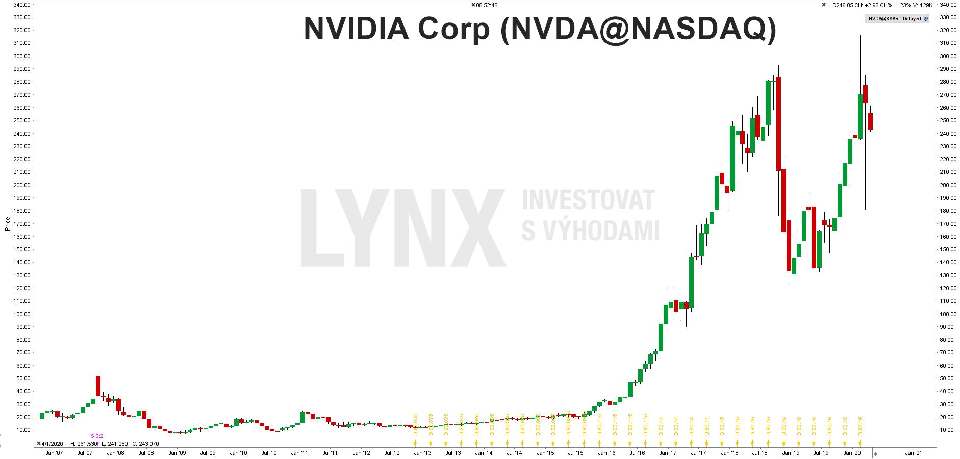 Graf akcie Nvidia Corp (NVDA)