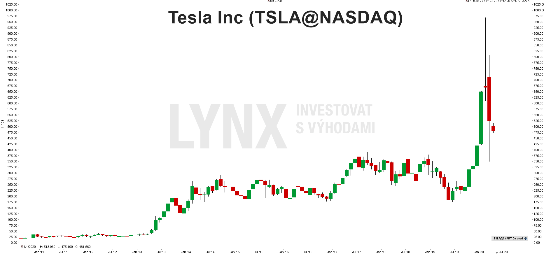 Graf akcie Tesla (TSLA)