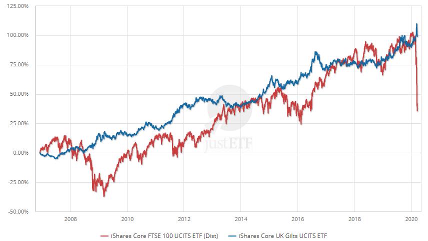 Výkon akcií vs výjon dluhopisů